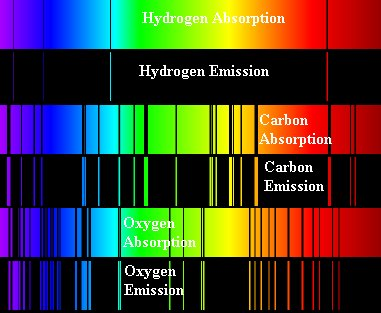 What is absorption spectrum and emission spectrum? Give examples ...