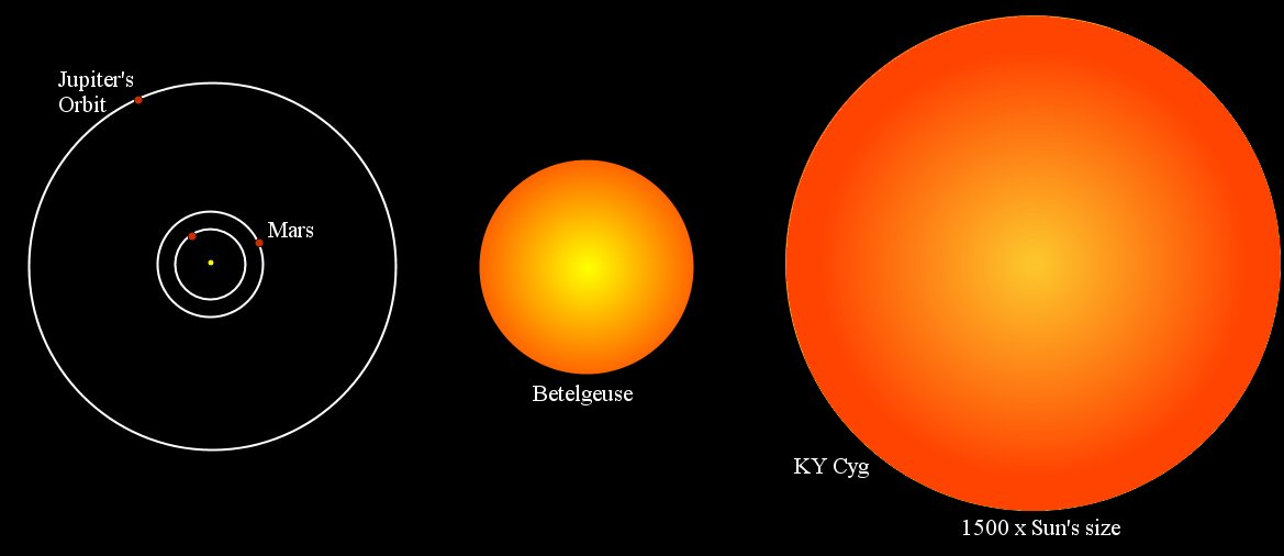 betelgeuse star compared to the sun - photo #16