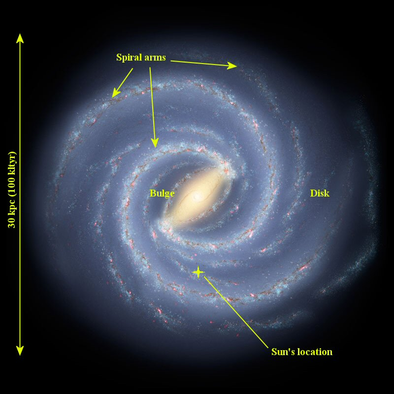 sketch of major components with milky way galaxy - photo #2