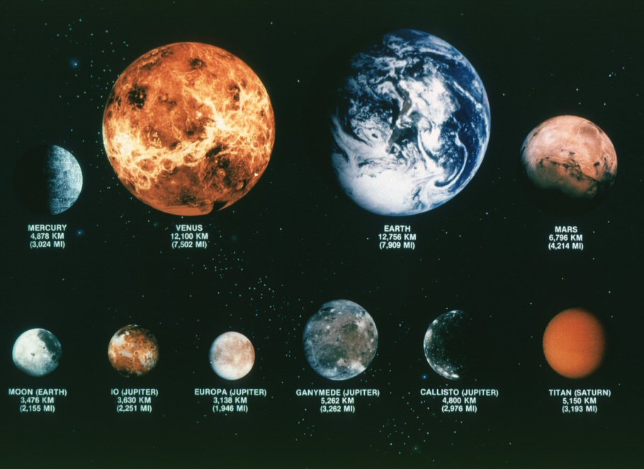 mercury planet comparison chart - photo #40