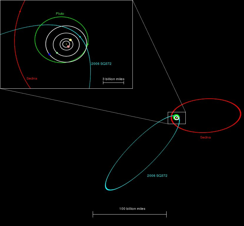 elliptical orbits